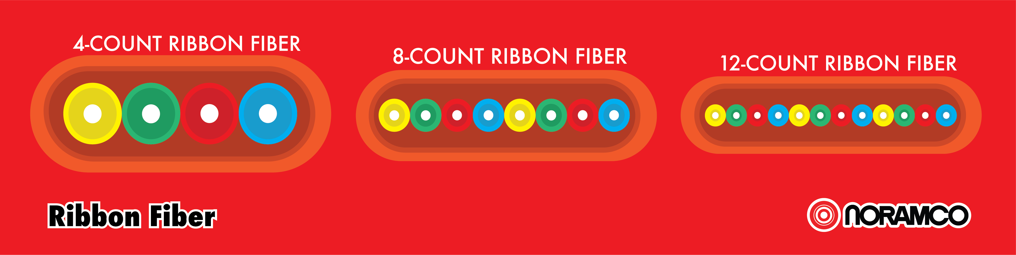 ribbon-fiber-sizes